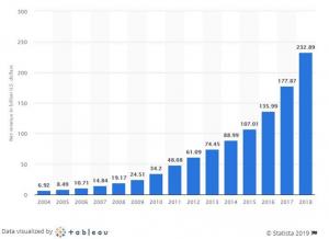 Net Revenue of E-commerce