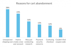 Reasons for Cart Abondonment